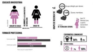 Resultados del estudio El ecosistema de las tecnologías de la información y la comunicación desde la perspectiva de género en Barcelona.