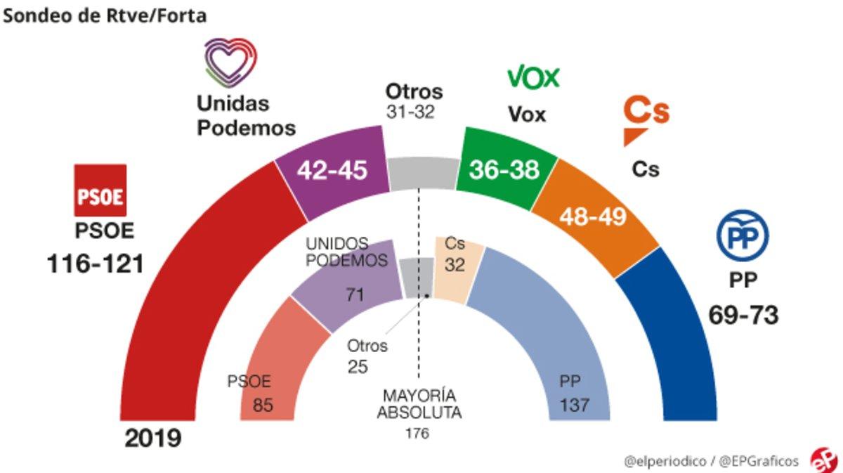 Encuestas de elecciones generales 2019: datos de los últimos sondeos
