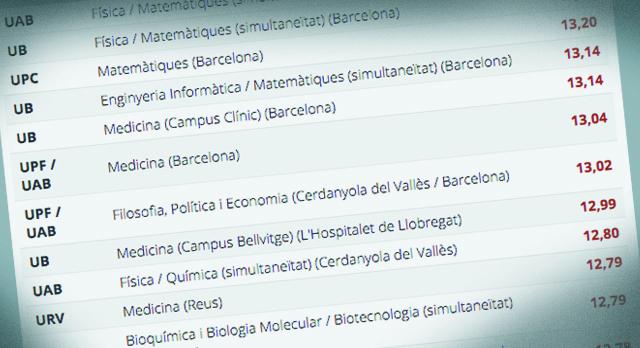 Consulta aquí las notas de corte 2020 en Catalunya