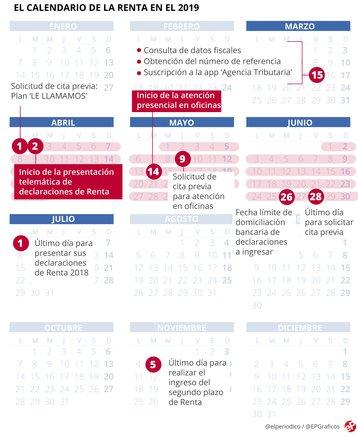 Calendario y fechas clave de la declaración de la renta en el 2019