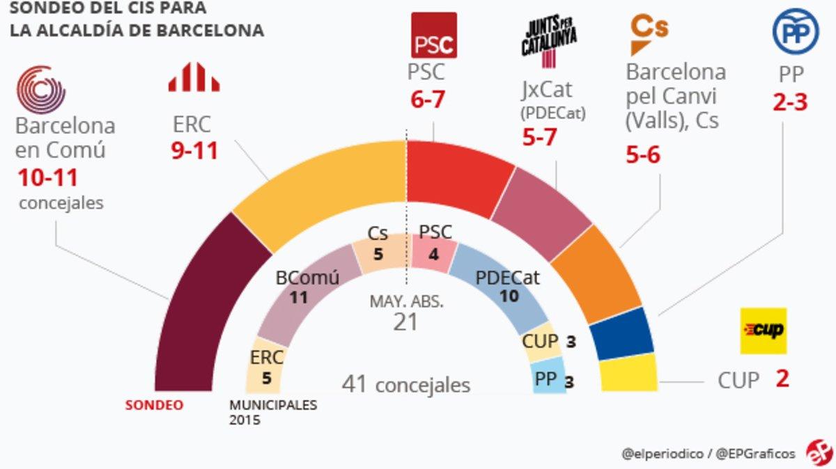 La encuesta del CIS da una victoria por la mínima a Colau en Barcelona