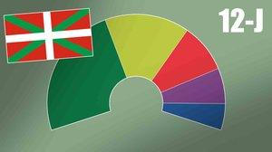 Així estan les enquestes de les eleccions al País Basc 2020