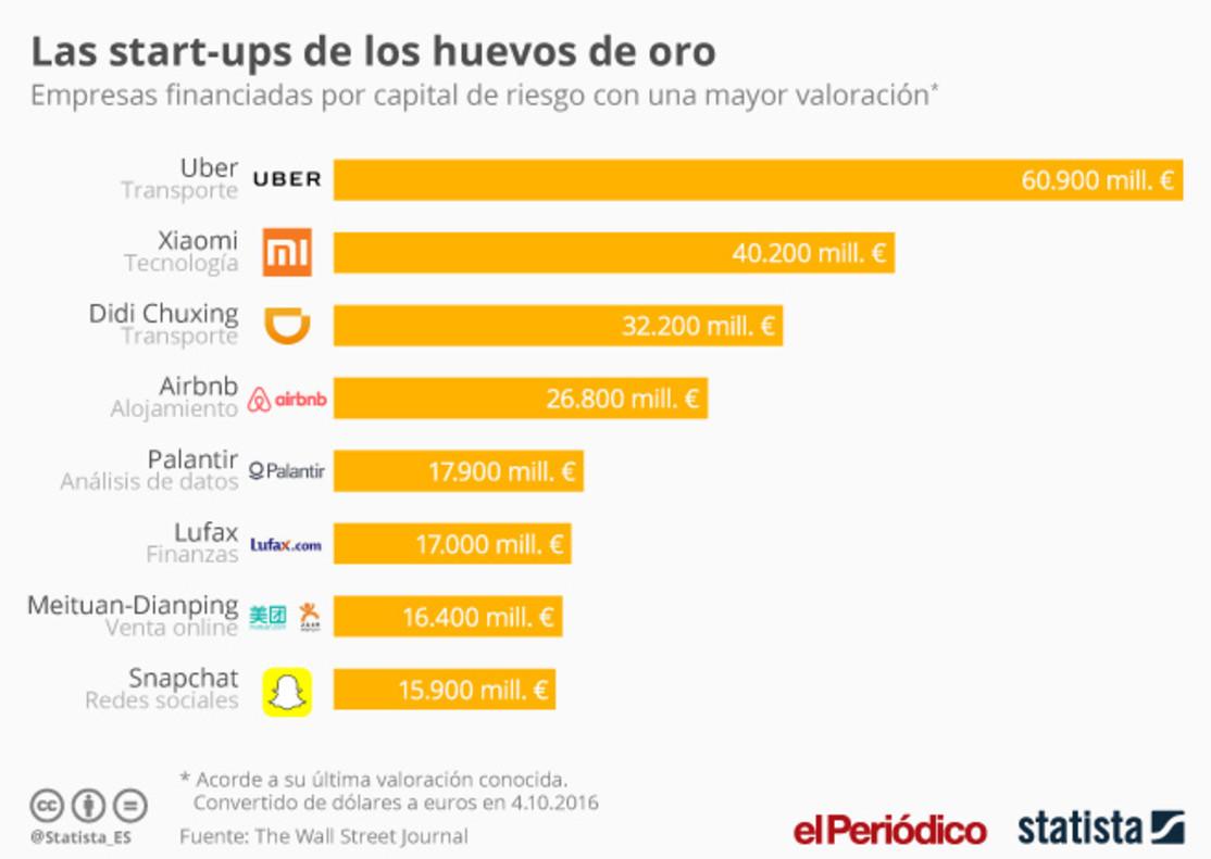 Las start-ups con mayor valoración.