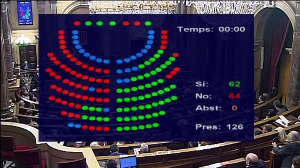 Reforma la Ley de Presidencia por 70 votos a favor y 64 y en contra de la doctrina del Constitucional.