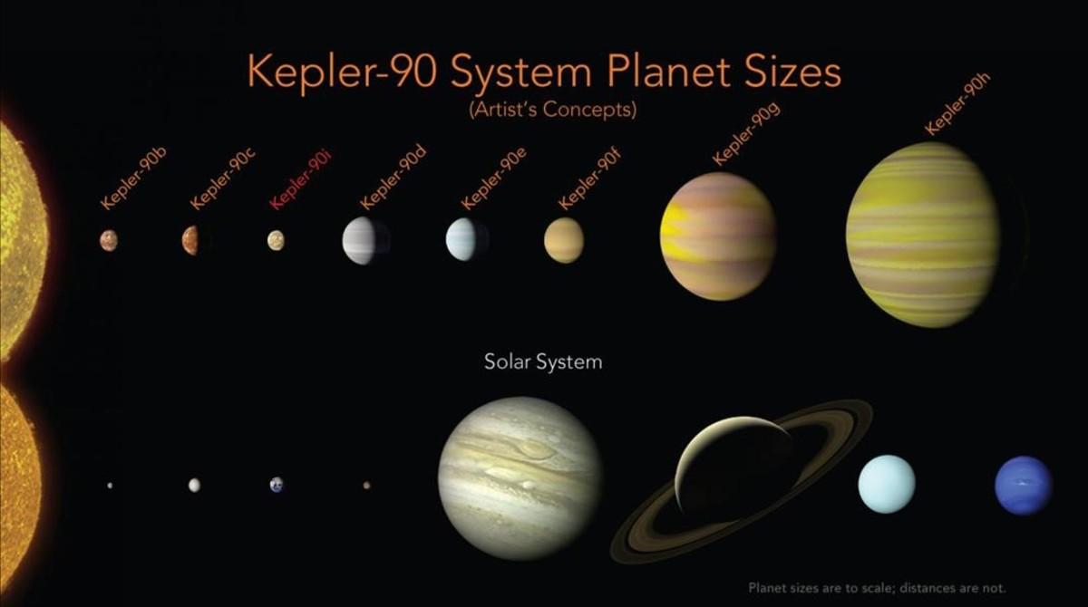 Representación gráfica del sistema Kepler-90 (arriba) y de nuestrosistema solar, ambos con ocho planetas conocidos.