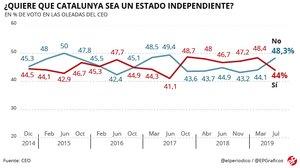 Enquesta CEO: El 'no' a la independència de Catalunya supera el 'sí' per quatre punts