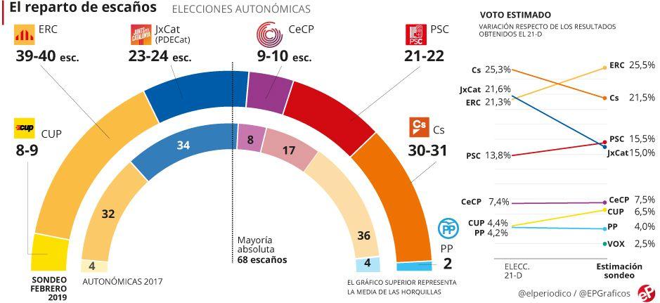 Enquesta eleccions Catalunya: L'independentisme conserva la majoria abans del judici