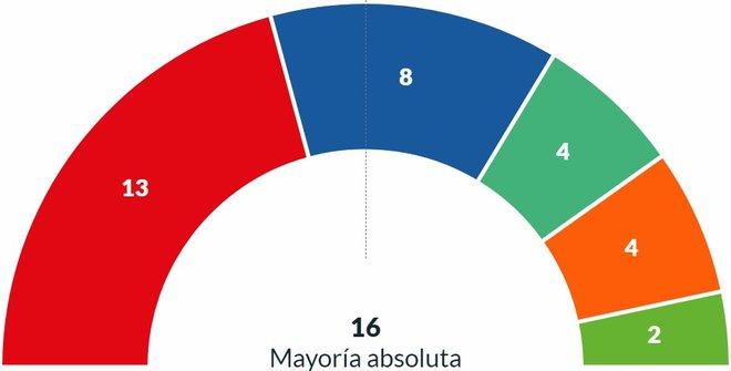 Resultados elecciones municipales 2019 Sevilla