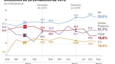 El PP se resiente y el PSOE recorta distancias con Podemos, según la encuesta del CIS