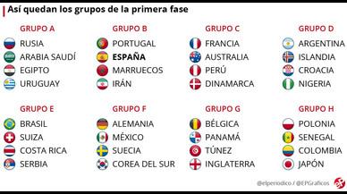 España empieza ante Cristiano Ronaldo tras el sorteo del Mundial 2018
