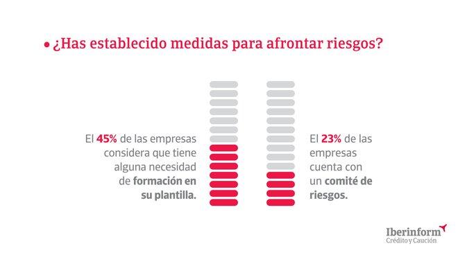 Detalle de la infografía del 11ºEstudio de la Gestión del Riesgo de Crédito en España.