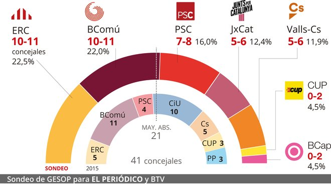 Encuesta de última hora de las elecciones municipales en Barcelona: Empate entre Maragall y Colau