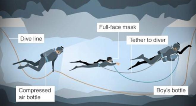 método de buceo que se va a usar para sacara a los niños de la cueva de Tailandia