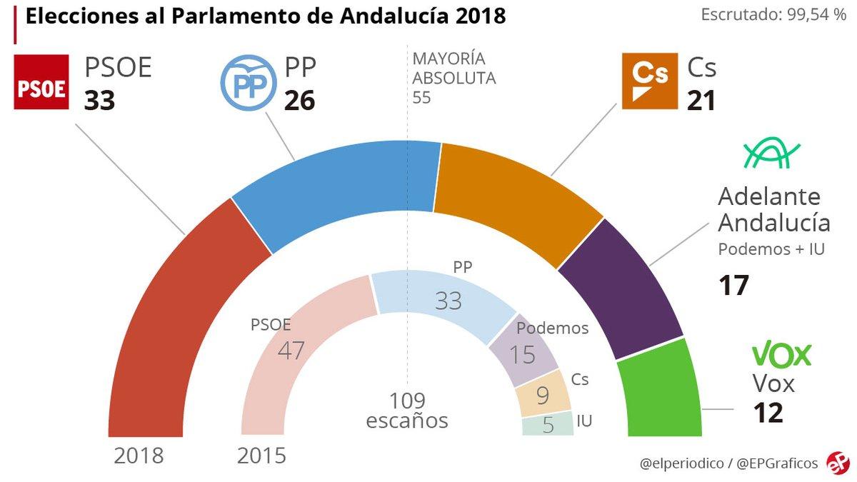 Hundimiento inesperado del PSOE en Andalucía, por primera vez en 36 años