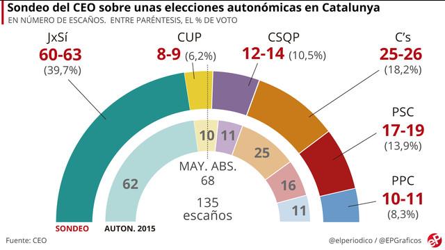 Encuesta CEO: El independentismo ganaría las elecciones en escaños pero no en votos