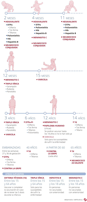 Calendario De Vacunas Infantil.Calendario De Vacunas De Espana En Vigor Desde El 2019