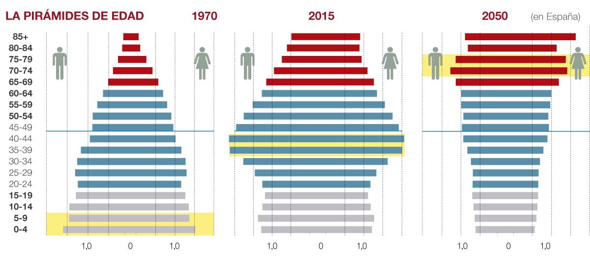 Los mayores de 50 años ya duplican a los menores de 18
