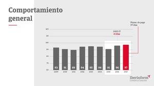 Les empreses espanyoles tarden 97 dies de mitjana a realitzar pagaments, 6 dies més que el 2016