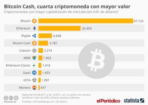 Capitalización de las criptomonedas mundiales, con bitcoin al frente.