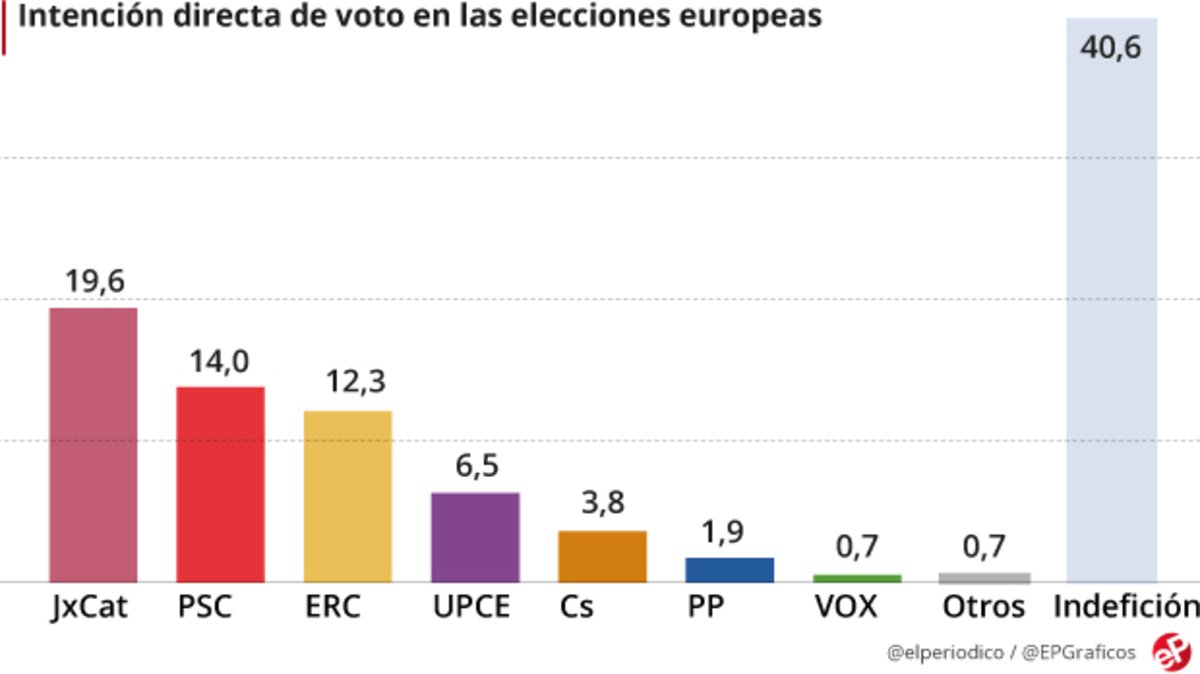 Puigdemont guanyaria les eleccions europees a Barcelona