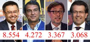 Josep Maria Bartomeu, Joan Laporta, Agustí Benedito y Toni Freixa, los cuatro candidatos oficiales a la presidencia del Barça, con el número de firmas validadas de cada candidatura.