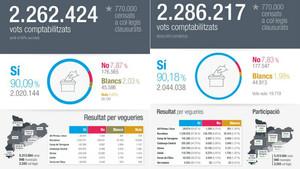 Resultados provisionales (izquierda)y definitivos (derecha) del referéndum del 1-O difundidos por el Govern.