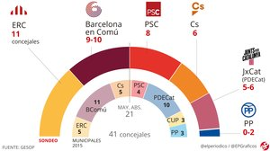 Encuesta elecciones municipales Barcelona: Maragall ganaría pero necesitaría pactos para gobernar