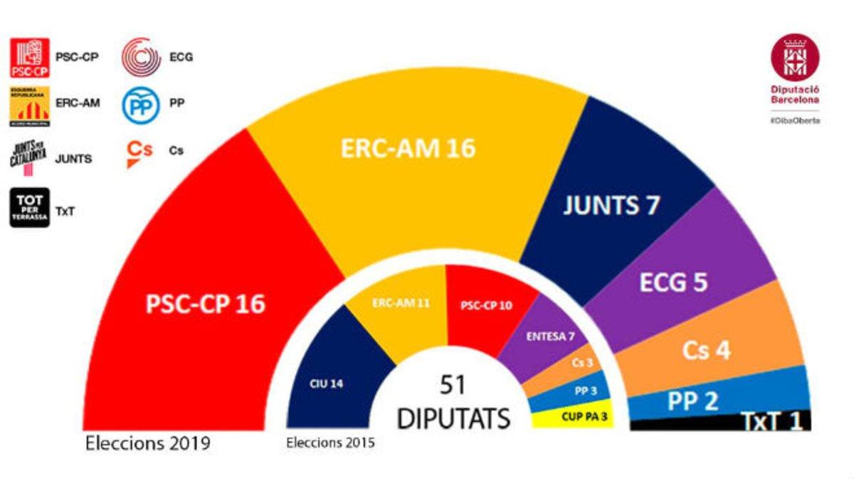 Composición de la Diputación de Barcelona tras las elecciones municipales del 26-M.