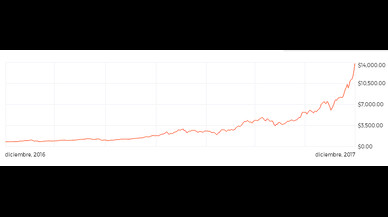 El bitcoin llega a superar los 16.000 dólares