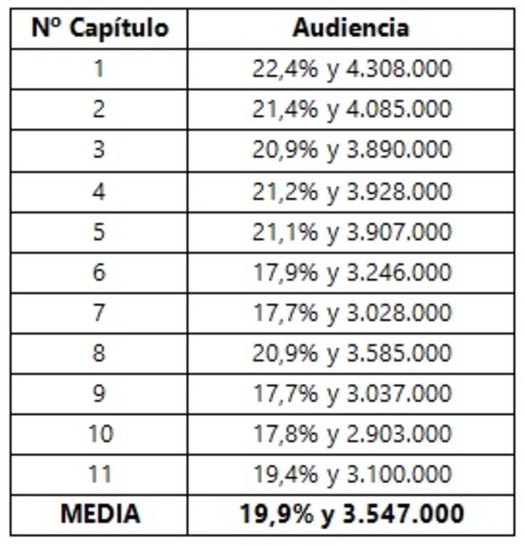 BALANCE AUDIENCIAS | «Vis a vis» se despide para siempre con una media del 14,1% y 2.425.000 espectadores en su 2ª temporada