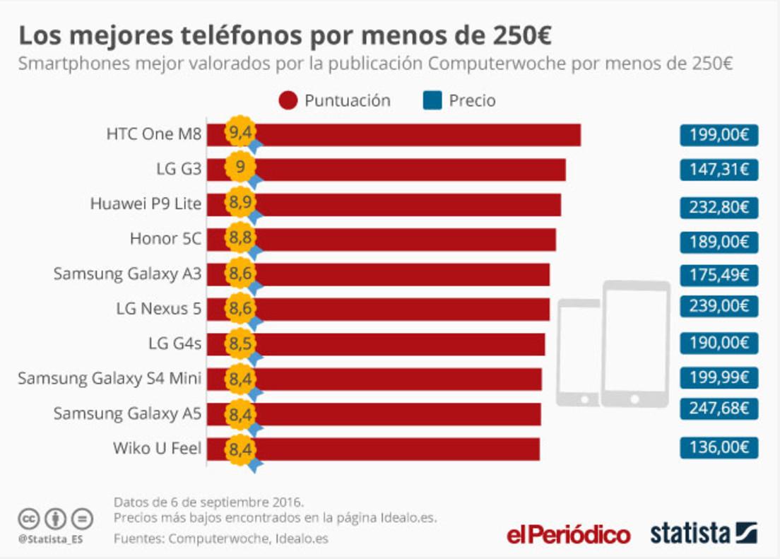 Los mejores móviles por menos de 250 euros.
