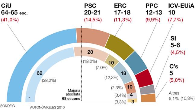 El baròmetre de Catalunya, al complet