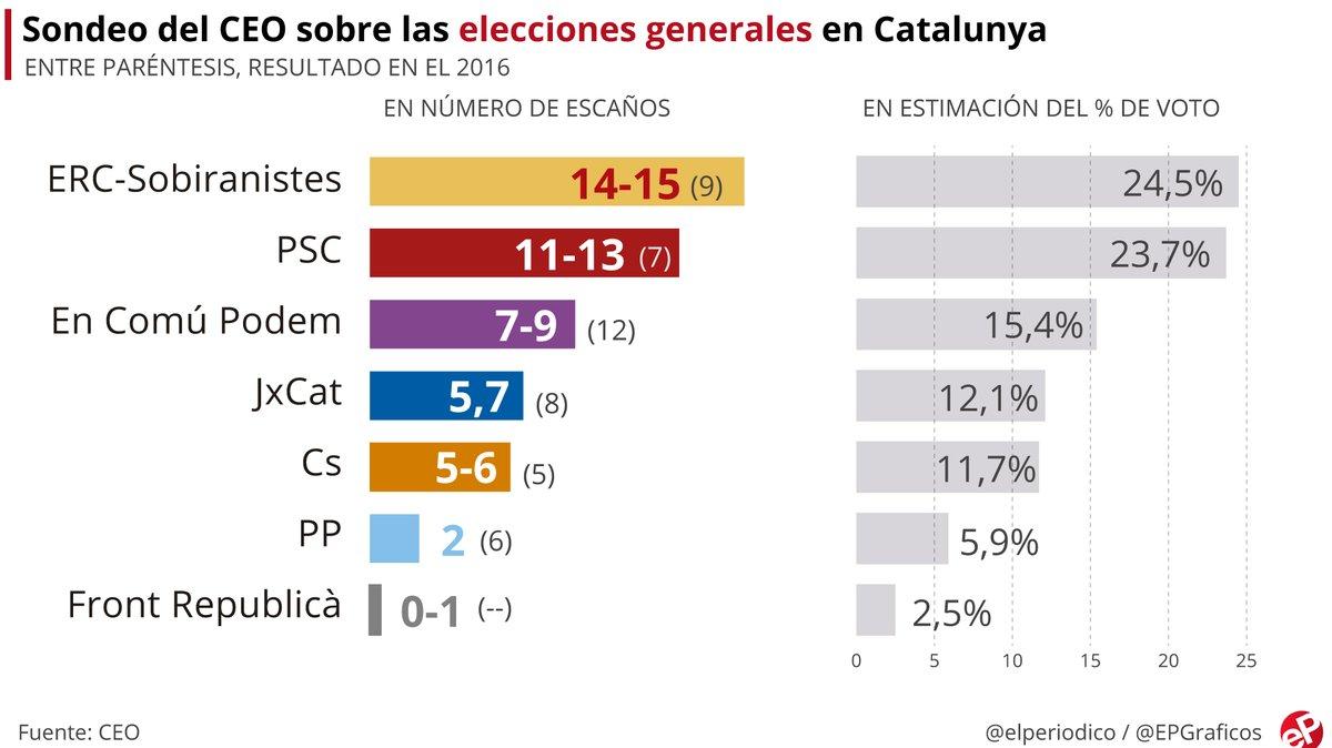 ERC ganaría las elecciones generales en Catalunya con el PSC al acecho