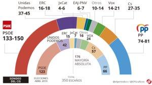 Sánchez podría gobernar con Iglesias o Rivera tras el 10-N, según la encuesta del CIS