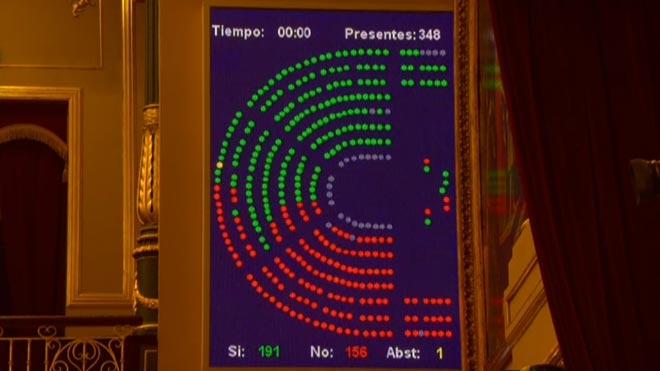 El congreso rechaza los Presupuestos de Sánchez.