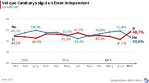 Enquesta CEO: El 'sí' a la independència puja fins al 48,7% després de l'1-O i la DUI