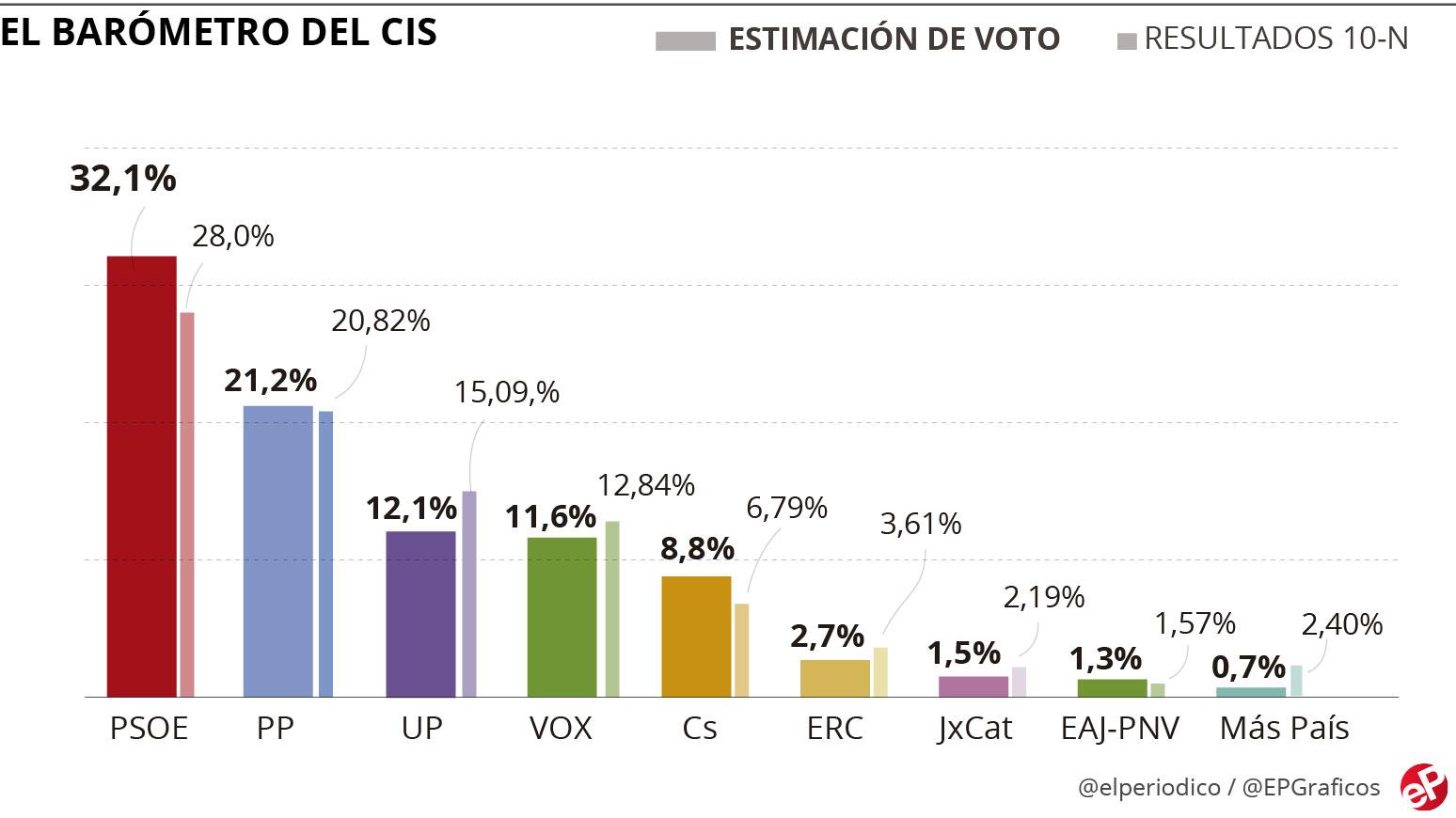 Encuesta CIS: El PSOE mantiene 11 puntos de ventaja sobre el PP tras el estado de alarma