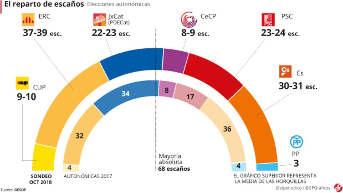 Encuesta elecciones Catalunya: El giro moderado aúpa a ERC y hunde a JxCat