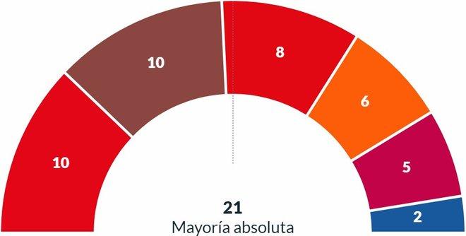 Resultados elecciones municipales 2019 Barcelona