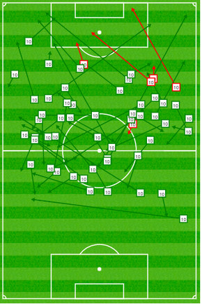 57 pases de Messi ante el Sevilla, 52 correctos