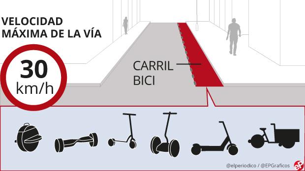 Así es la normativa de Barcelona para patinete eléctrico, hoverboard y otros vehículos