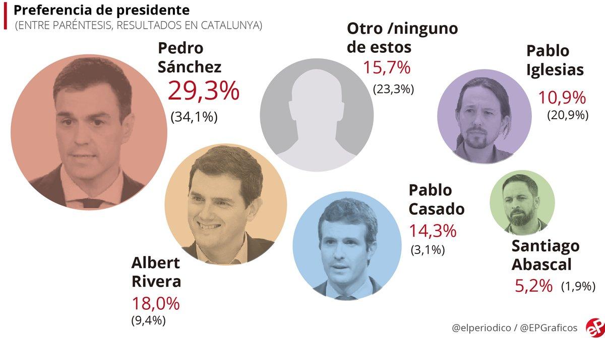 Sondeig: El 30% dels espanyols prefereixen Sánchez com a president