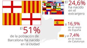 Uno de cada cuatro barceloneses ha nacido en el extranjero