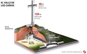 Així serà l'exhumació de Franco