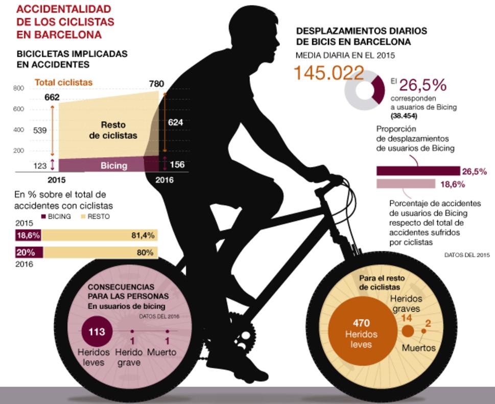 Los ciclistas del Bicing tienen menos accidentes que los que usan bici propia