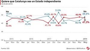 El no a la independència torna a superar el sí per primera vegada des de l'1-O
