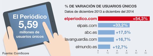 EL PERIÓDICO es el diario generalista de España que más creció en internet el 2014