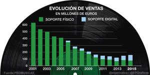 Evolución de las ventas de música en soporte físico y digital en España.