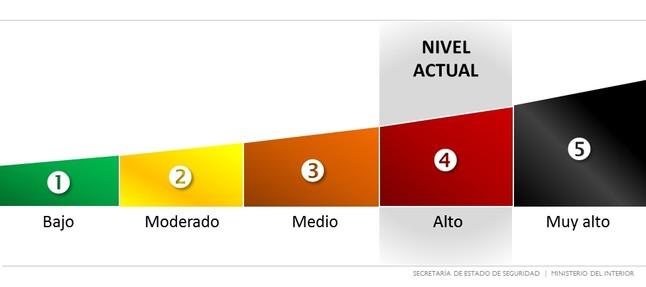 Alerta cuatro for Web ministerio interior