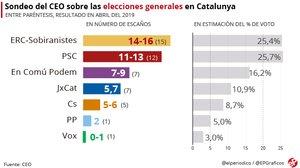 Encuesta CEO: ERC ganaría las generales en Catalunya seguida de cerca por el PSC